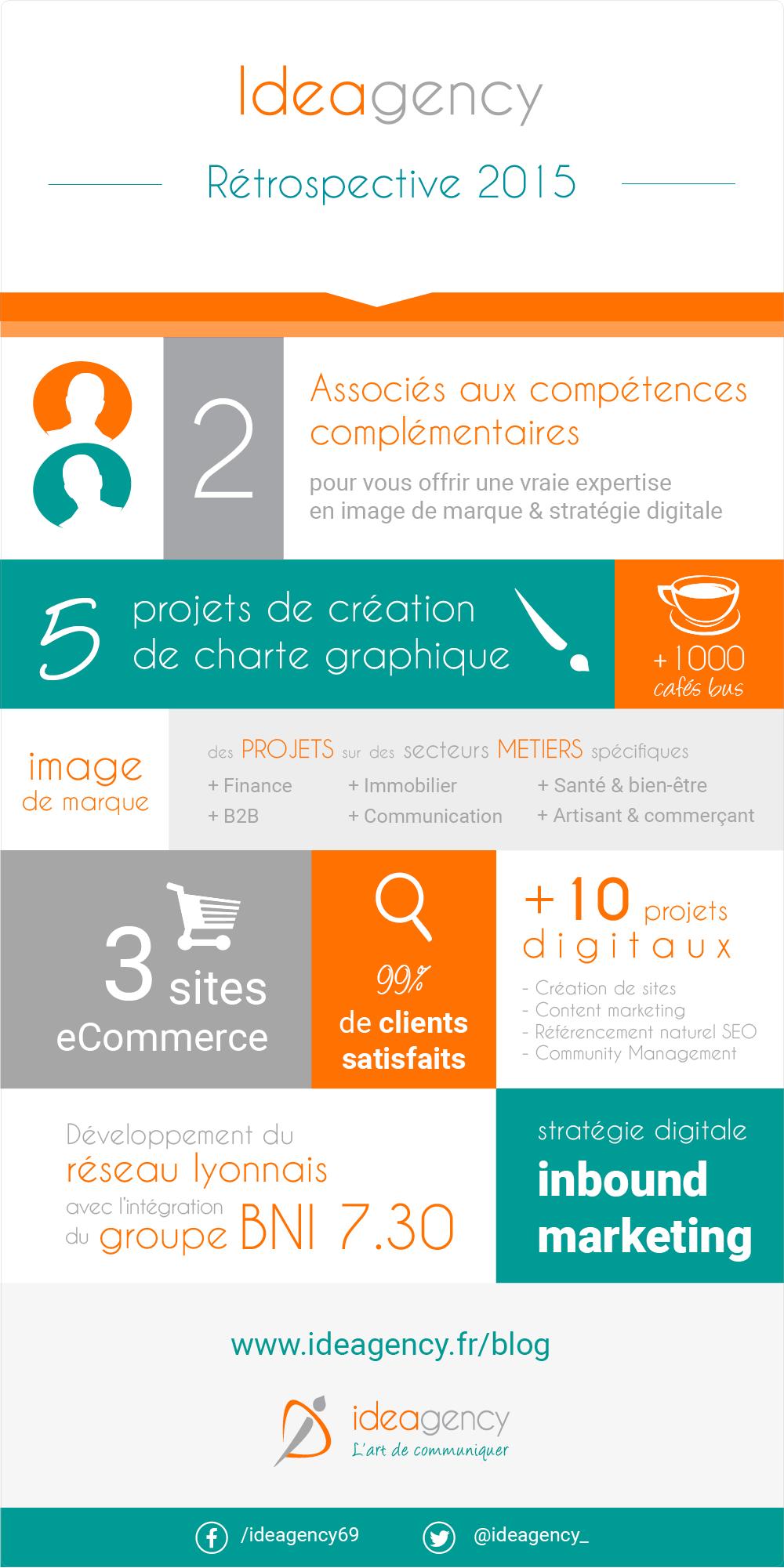 Ideagency, rétrospective 2015 en infographie