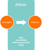 methodologie inbound marketing attirer