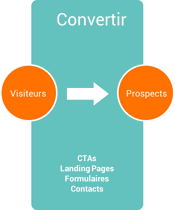 methodologie inbound marketing convertir