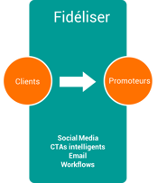 methodologie inbound marketing fideliser