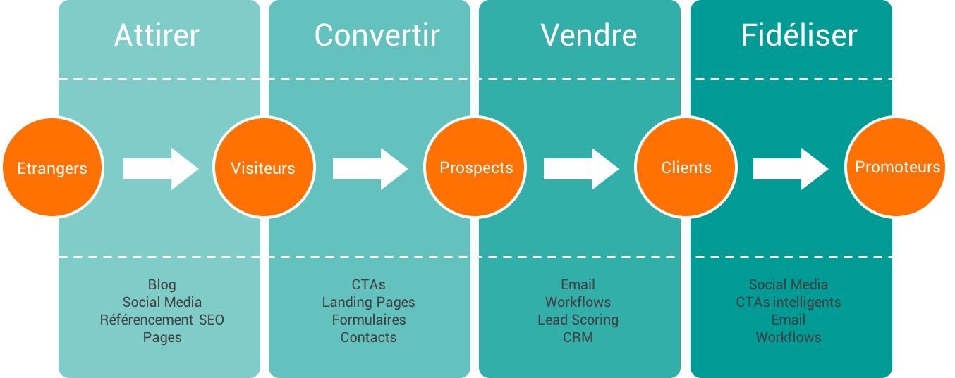 methodologie inbound marketing expertise comptable