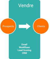 methodologie inbound marketing vendre