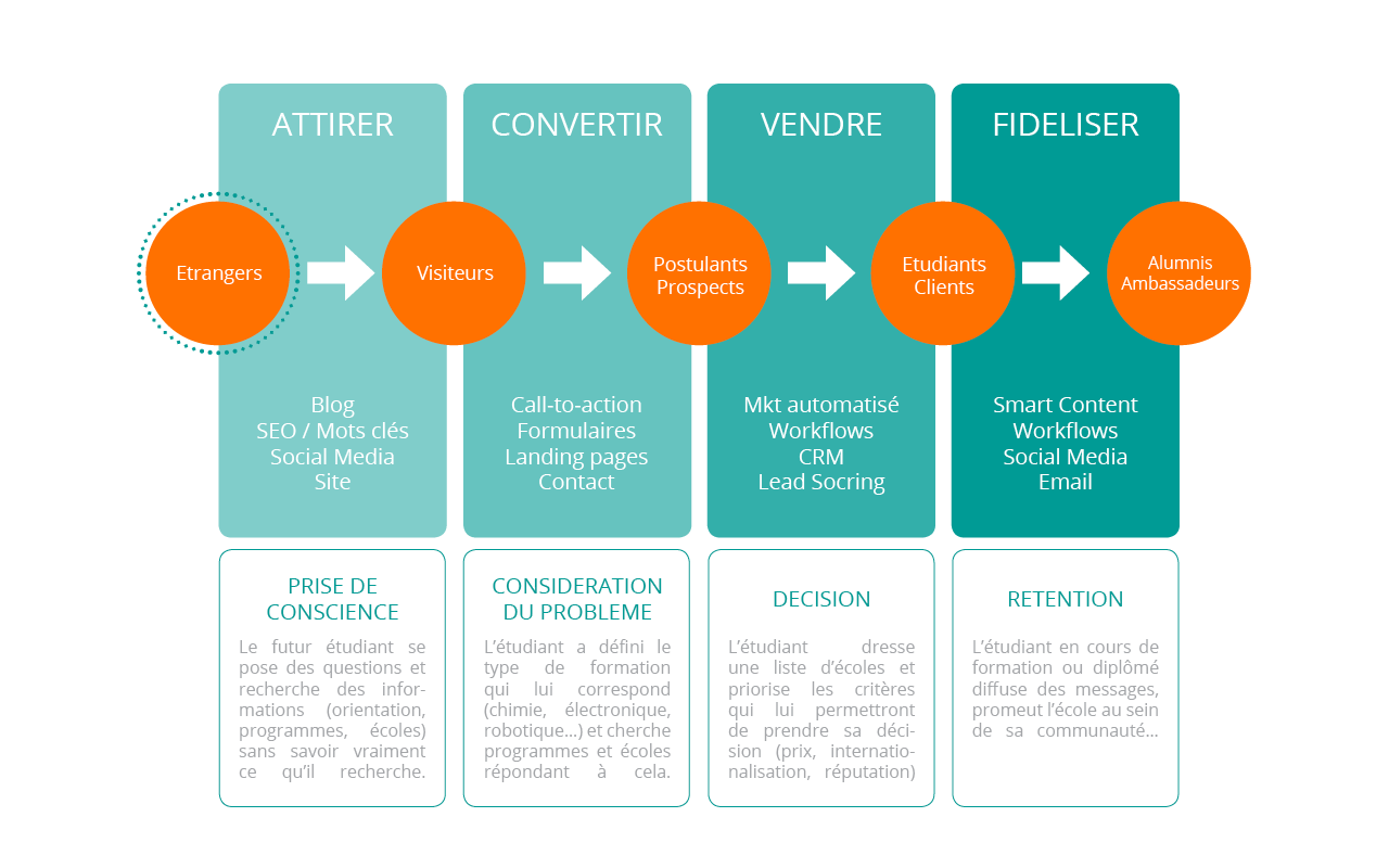 methodologie inbound marketing ecole