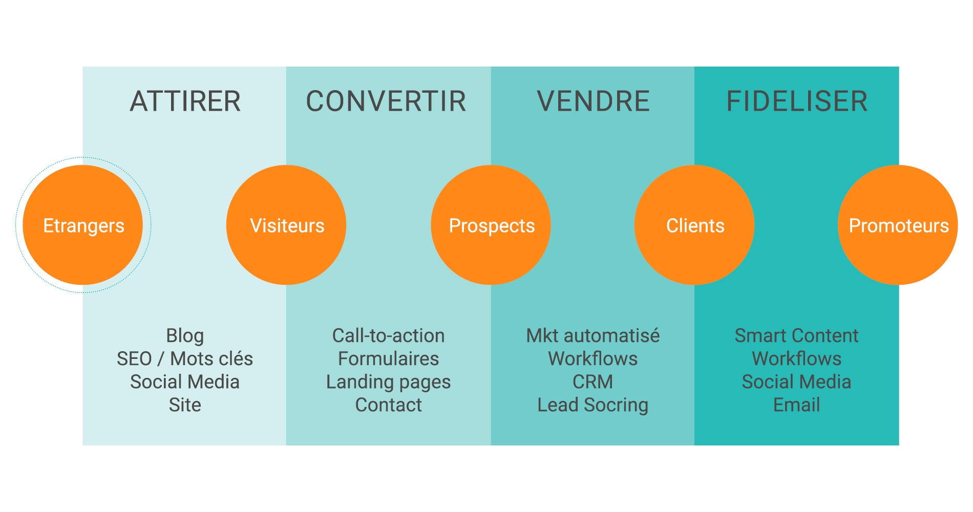 inbound-marketing-attirer-le-bon-prospect.jpg