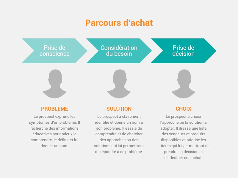 parcours-dachat-inbound-marketing.jpg