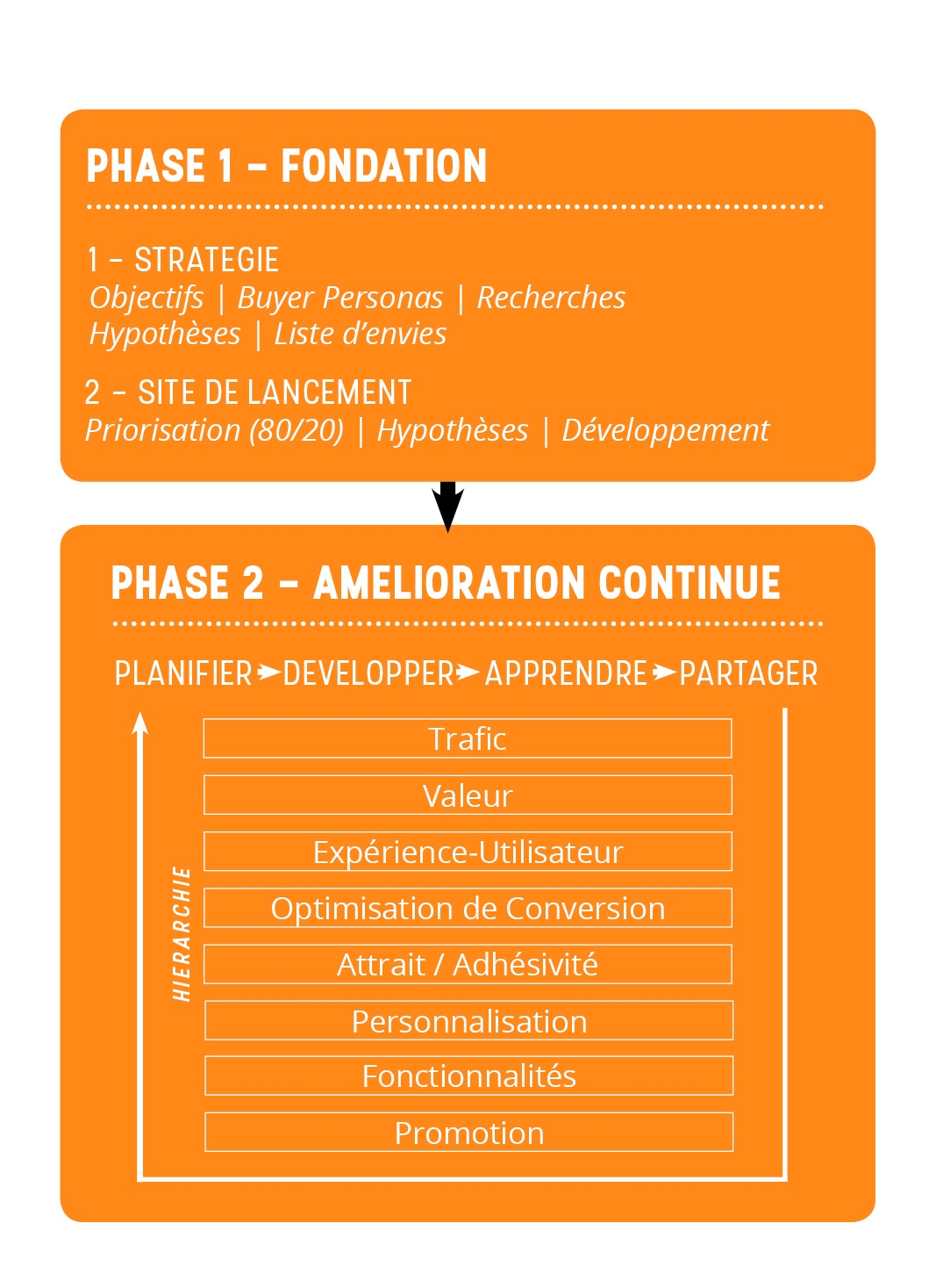 phases du growth-driven design