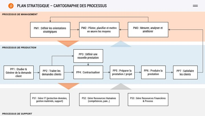 cartographie-des-processus