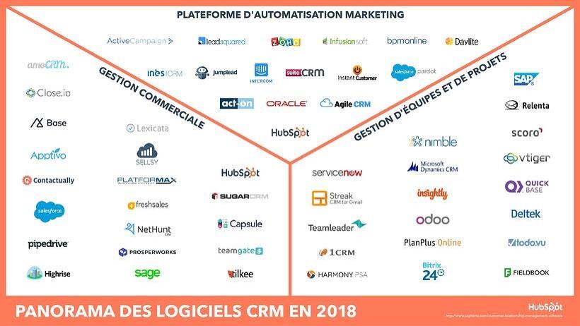 panorama-logiciels-CRM-2018-hubspot