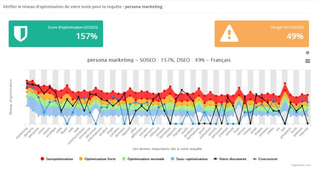 Comment-faire-audit-seo-concurrentiel-persona-marketing