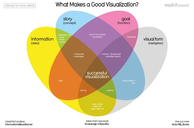 dataviz-tendance-web-design