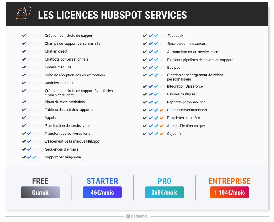 Licences-Hubspot-Services