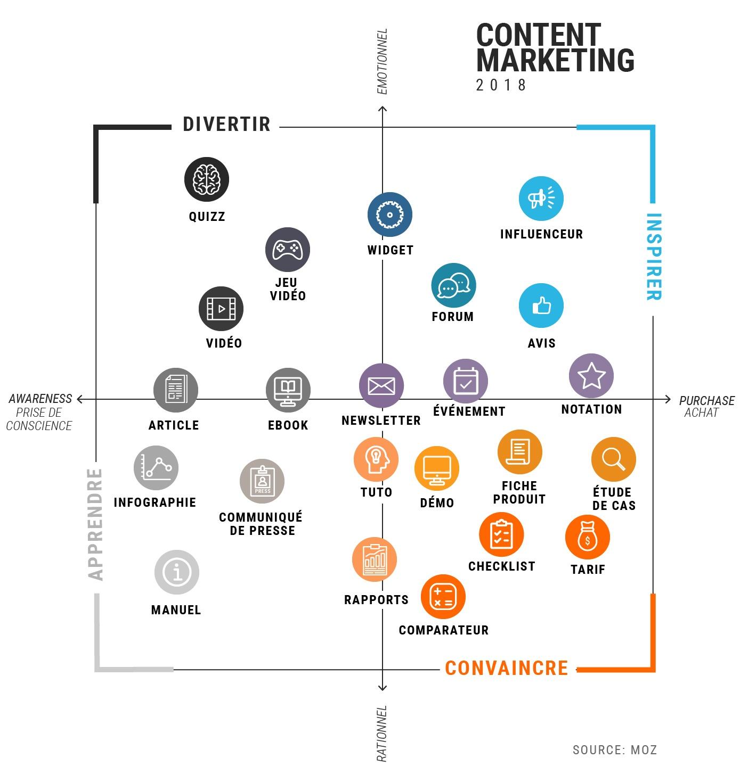 Schéma du content marketing réparti sur 4 enjeu: inspirer, divertir, apprendre, convaincre