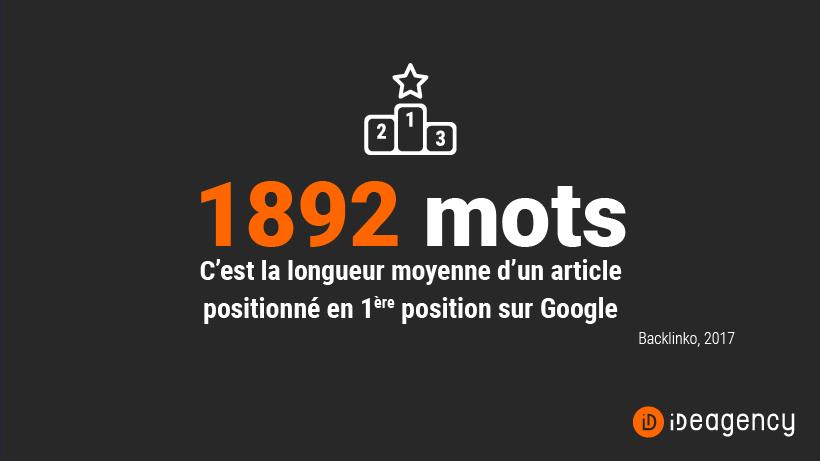1892 mots - C'est la longueur moyenne d'un article positionné en première position sur Google (Backlinko, 2017)