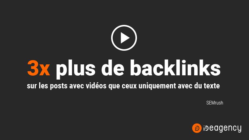 Les posts avec vidéos attirent 3 fois plus de backlinks que les posts de texte (SEMrush)