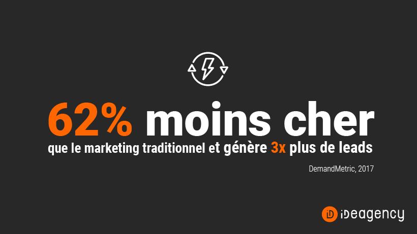 Le content marketing coûte 62% moins cher que le marketing traditionnel et génère environ 3 fois plus de leads (DemandMetric, 2017)