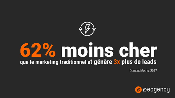 Le content marketing coûte 62% moins cher que le marketing traditionnel et génère environ 3 fois plus de leads (DemandMetric, 2017)