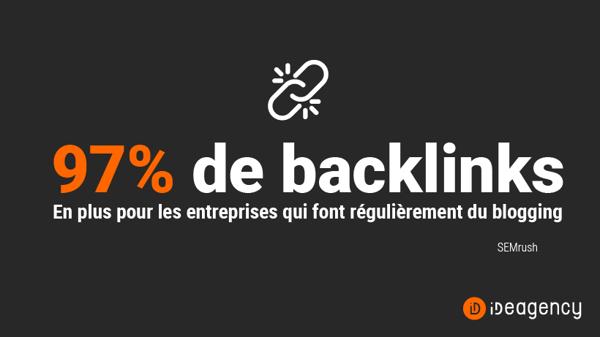 Les entreprises qui font régulièrement du blogging reçoivent jusqu'à 97% plus de backlinks (SEMrush)