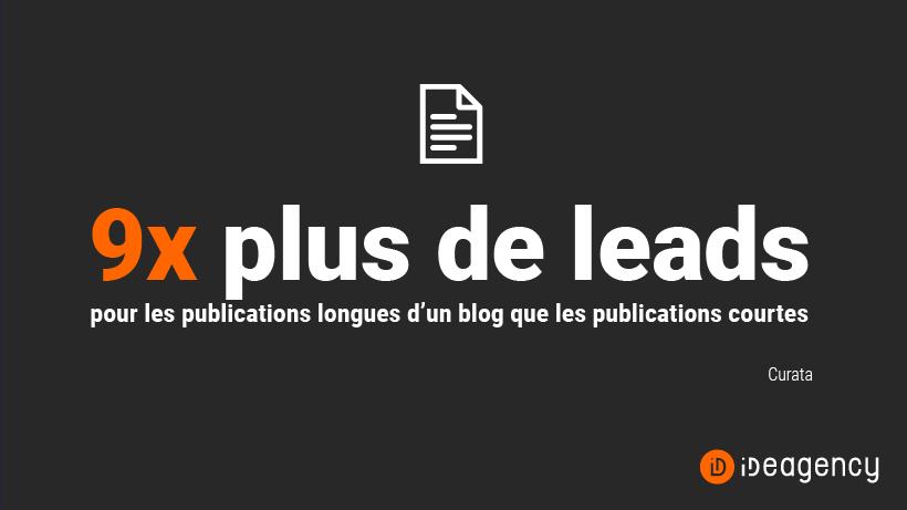 Les publications longues sur les blogs permettent de générer 9 fois plus de contacts que les publications courtes (Curata)