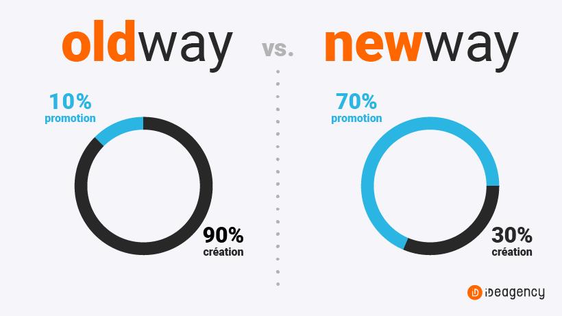 Old way vs New way. OLD : 90% création / 10% promotion; NEW : 30% création / 70% promotion