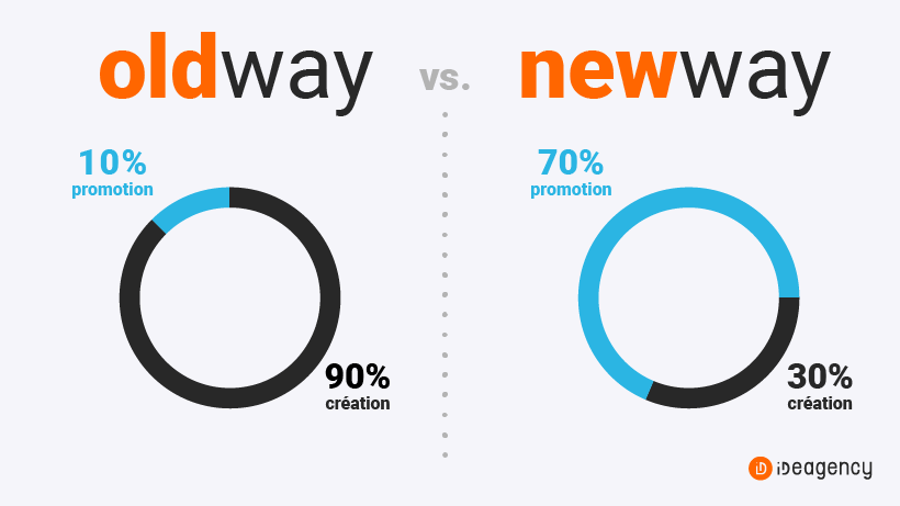 Old way vs New way. OLD : 90% création / 10% promotion; NEW : 30% création / 70% promotion