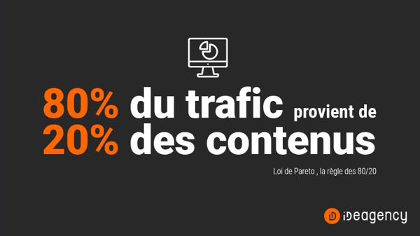 la règle des 80/20 (loi de pareto) s'applique toujours :  80% du trafic provient de 20% des contenus