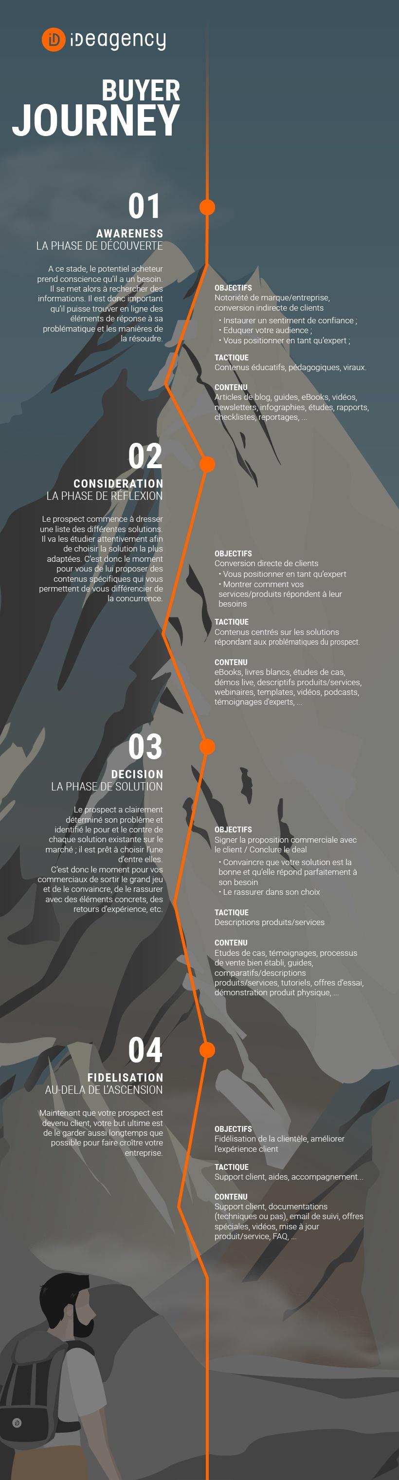 Buyer Journey, les 4 grandes étapes du processus d'achat : découverte, considération, décision et fidélisation.