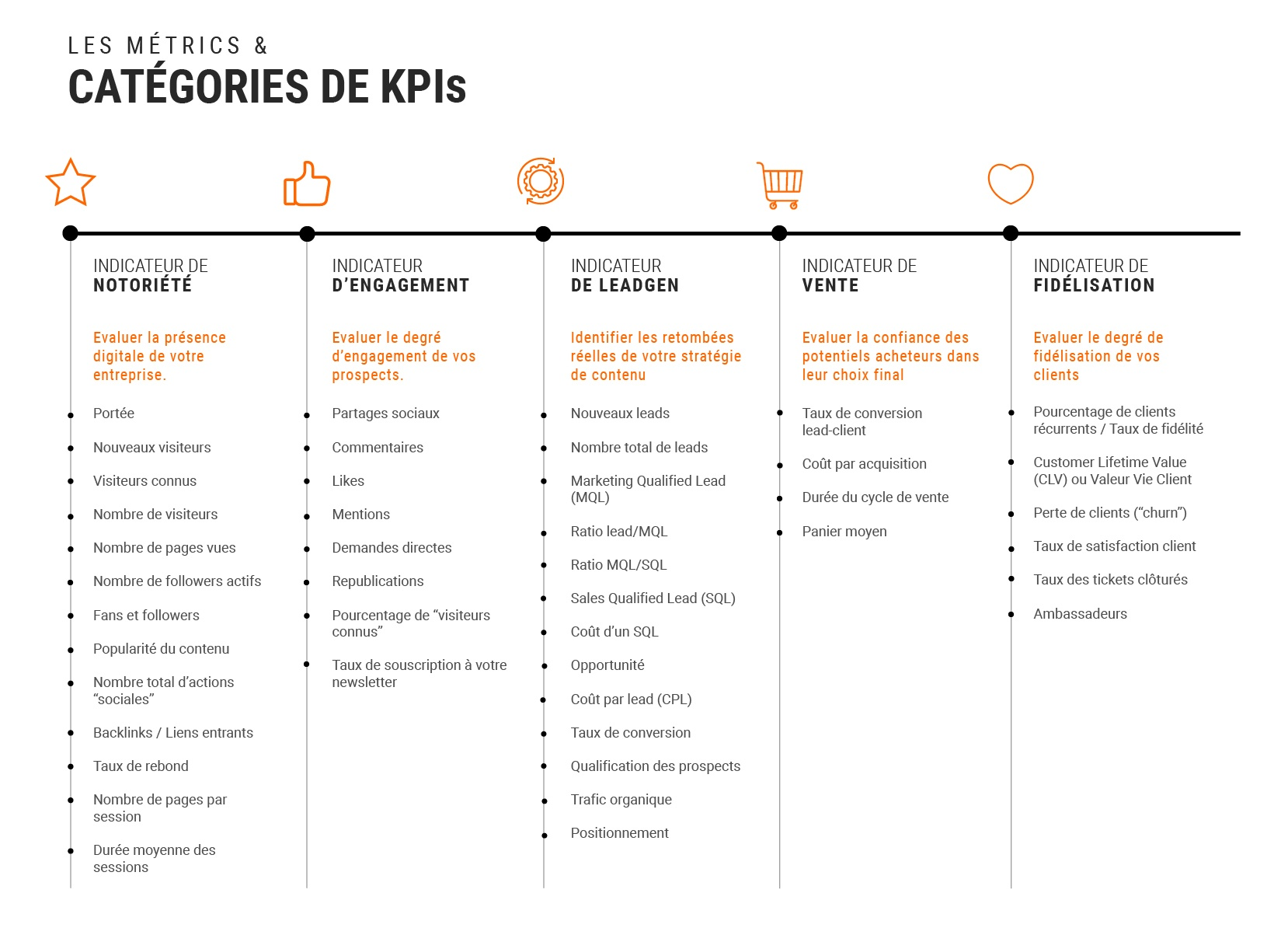 kpi inbound marketing