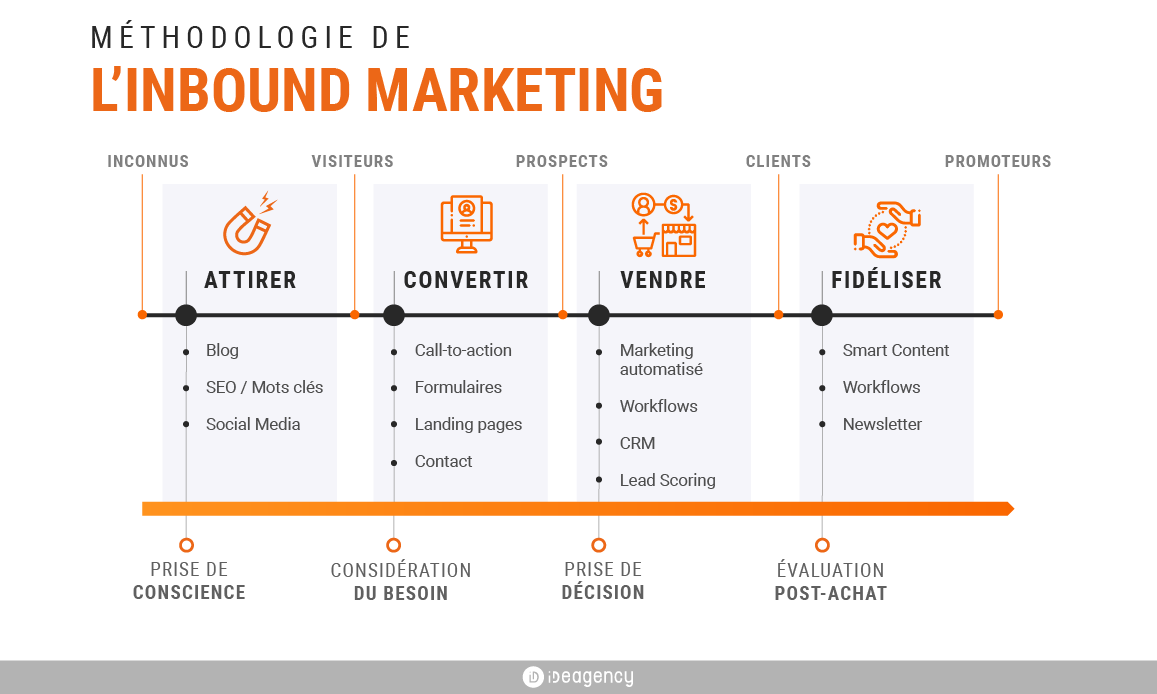 étapes inbound marketing