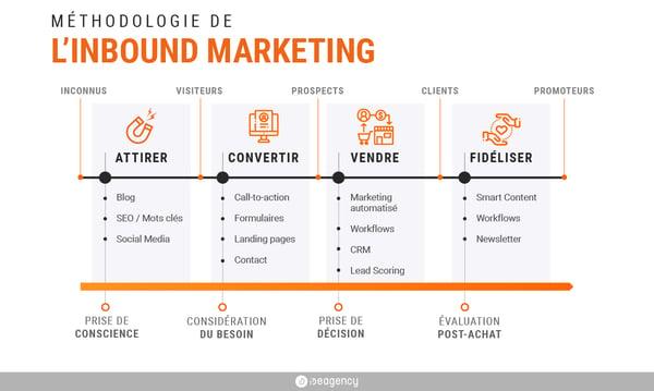 les étapes de l'inbound marketing
