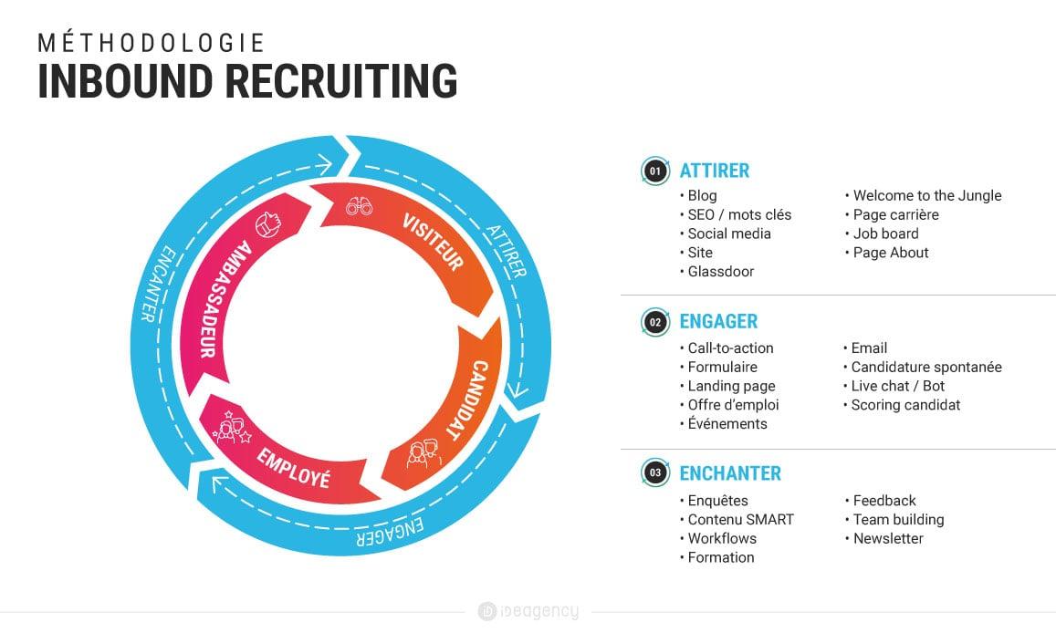 étapes inbound recruiting