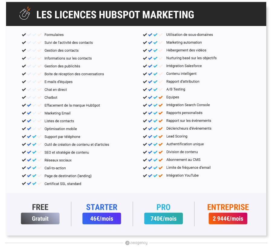 Licences-Hubspot-Marketing