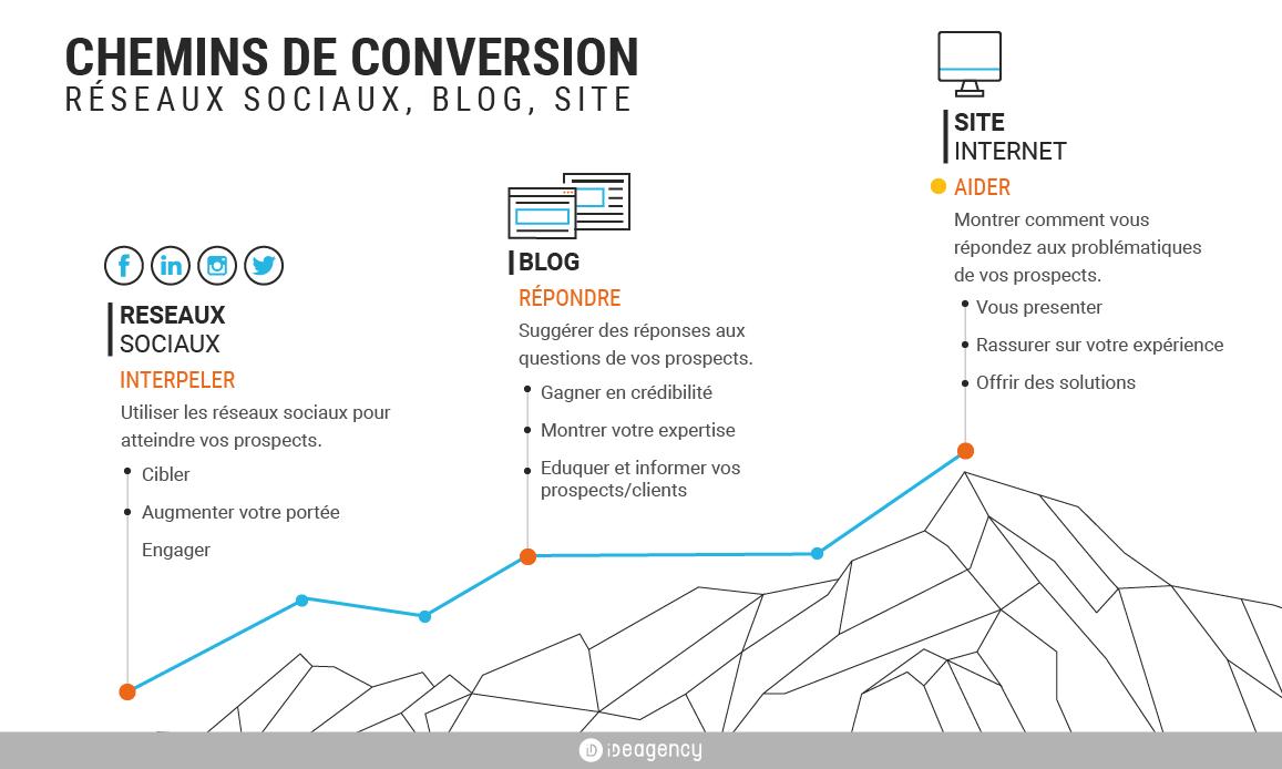 chemins-conversion-réseaux-sociaux-blog-site