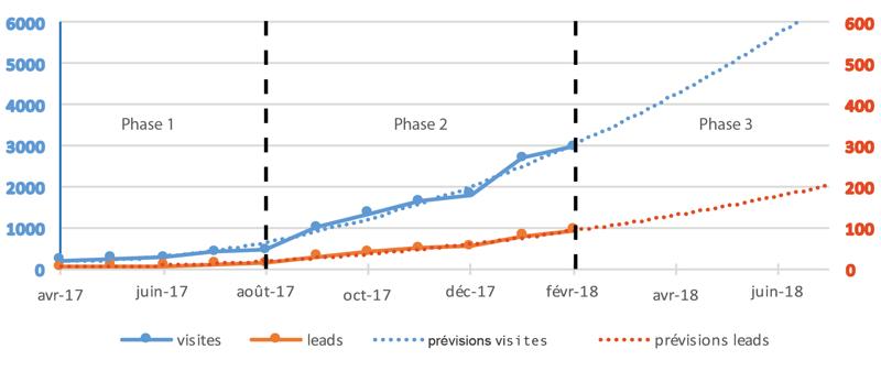 evolution-visiteurs-leads-idelec-2017