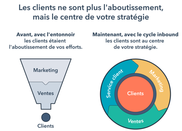 funnel-to-flywheel-hubspot-ideagency
