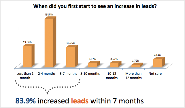 generation-leads-inbound-marketing-hubspot.png