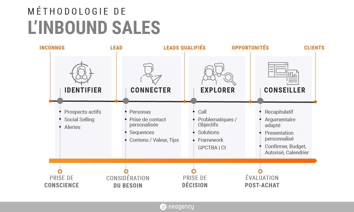 methodologie-inbound-sales