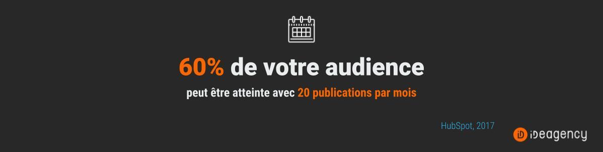 nombre-publications-social-publishing