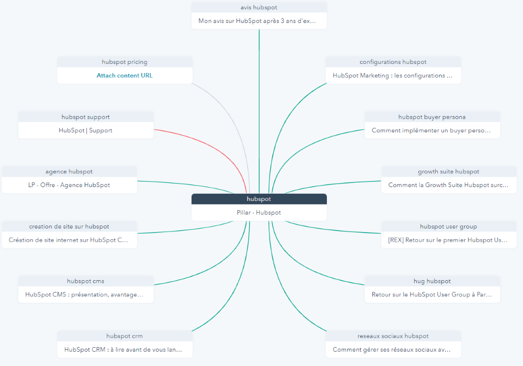 topic-cluster-hubspot-ideagency